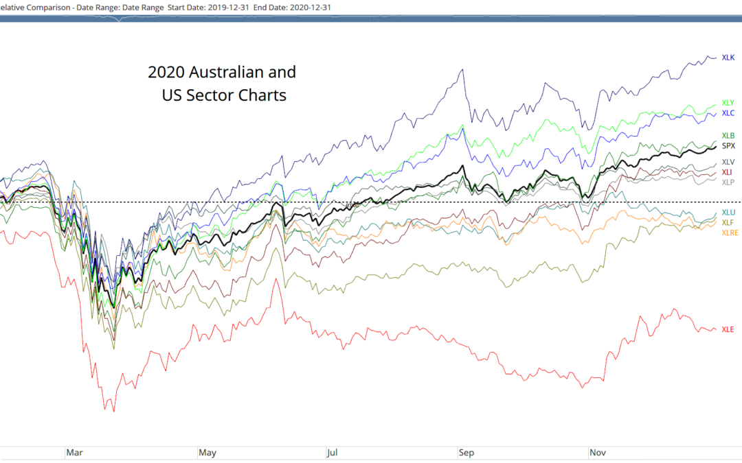 2020 Sector Charts for Australian and US Markets