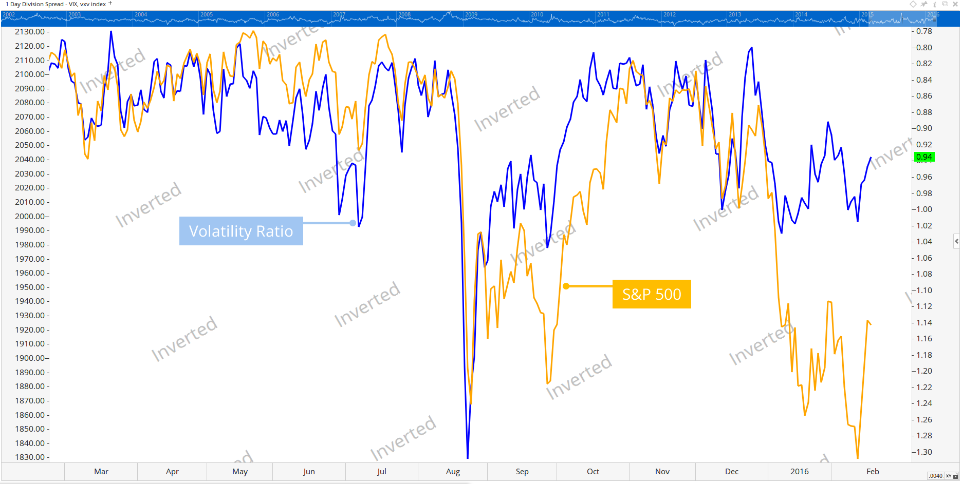 S&P 500 over its Volatility Ratio Inverted