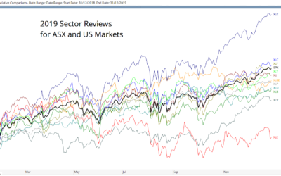 2019 Sector Reviews for Australian and US Markets