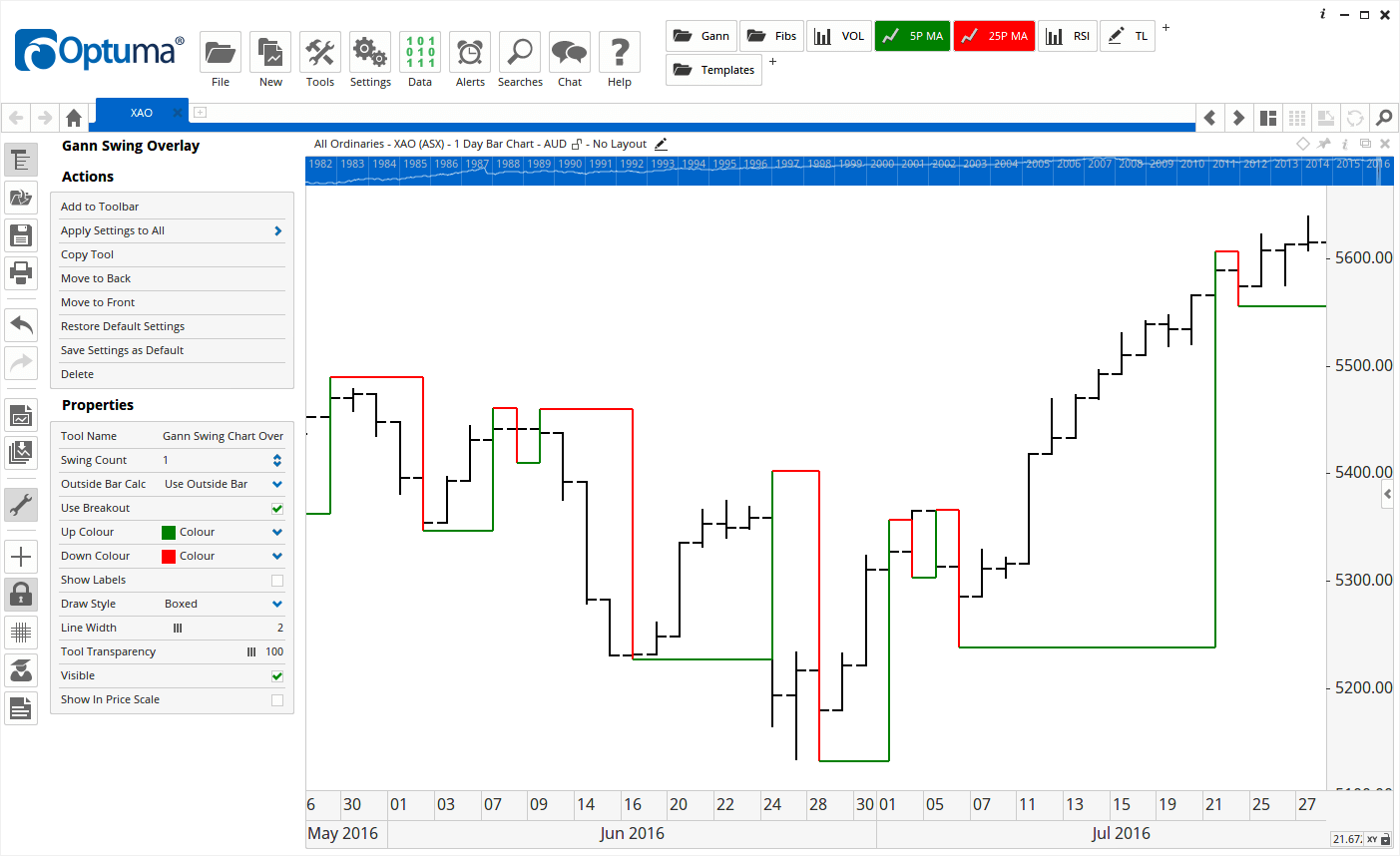 Gann Swing Chart Overlay