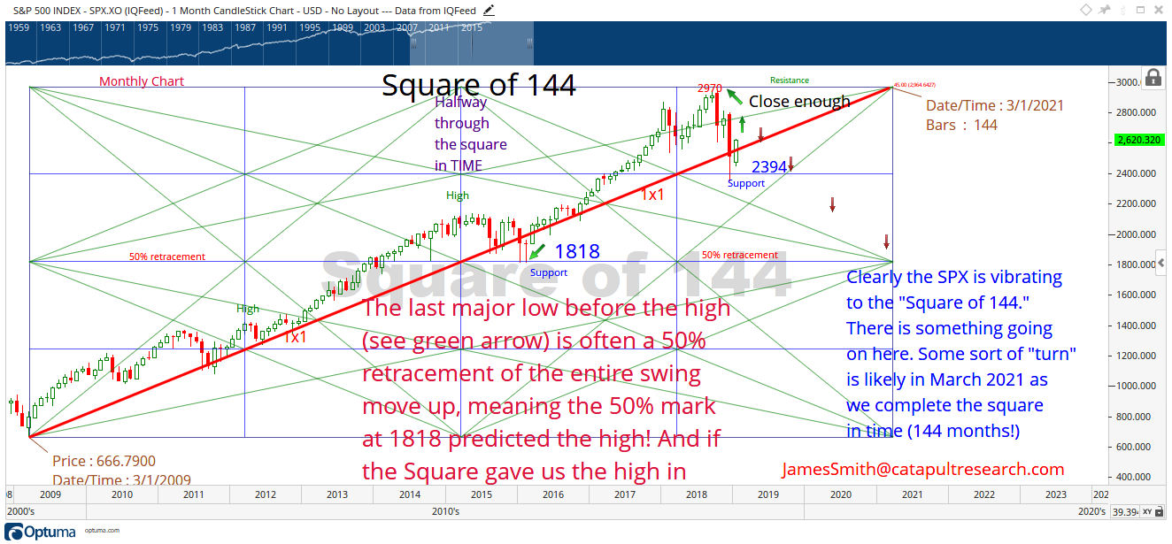 SPX-and-the-SQUARE-of-144