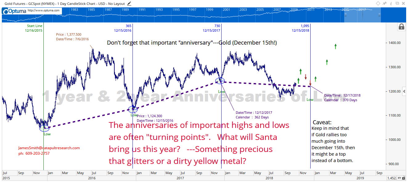 The-important-anniversary-to-remember-Gold-December-15th1