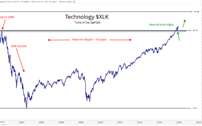 The Historic Breakout In Technology – All Star Charts