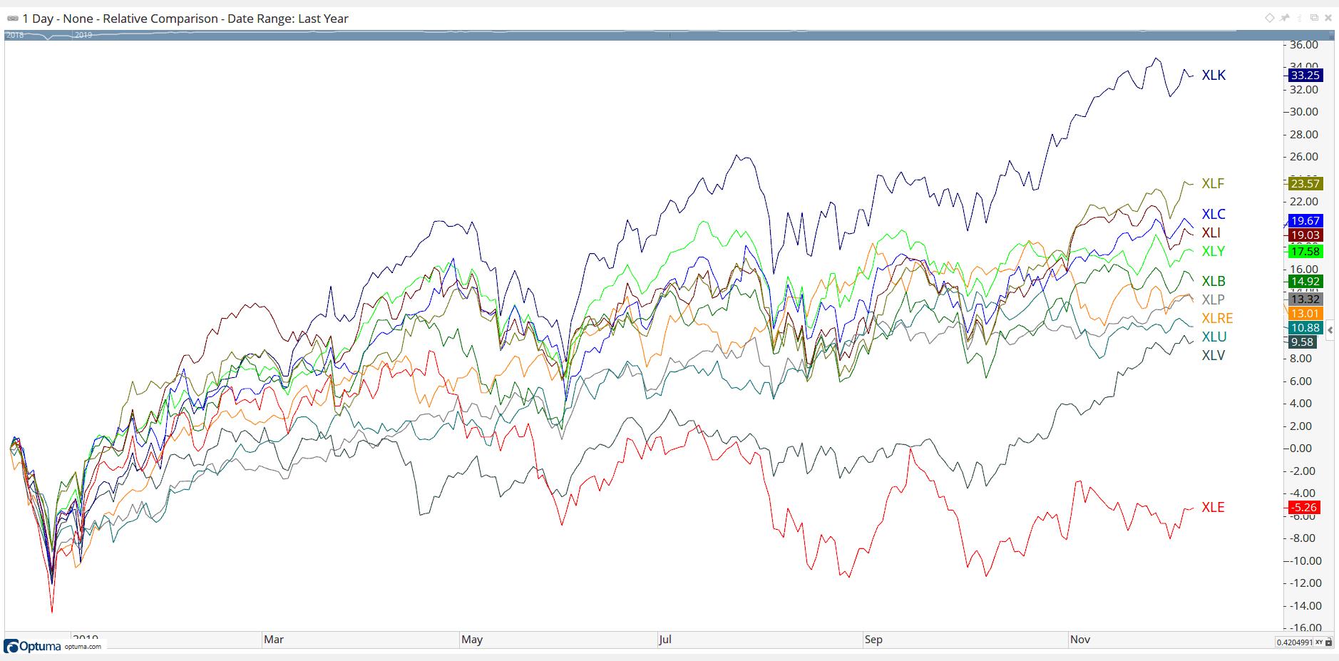 all-star-charts-relative-comparison-4