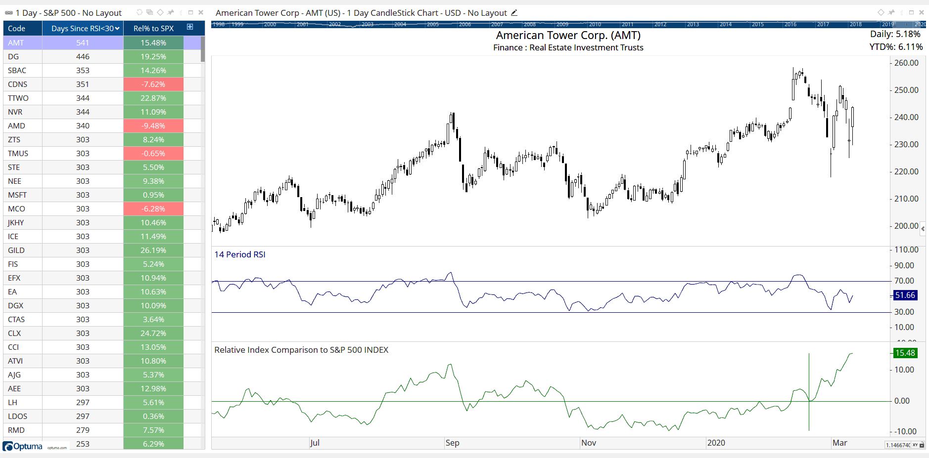 all-star-charts-s-and-p-500-5