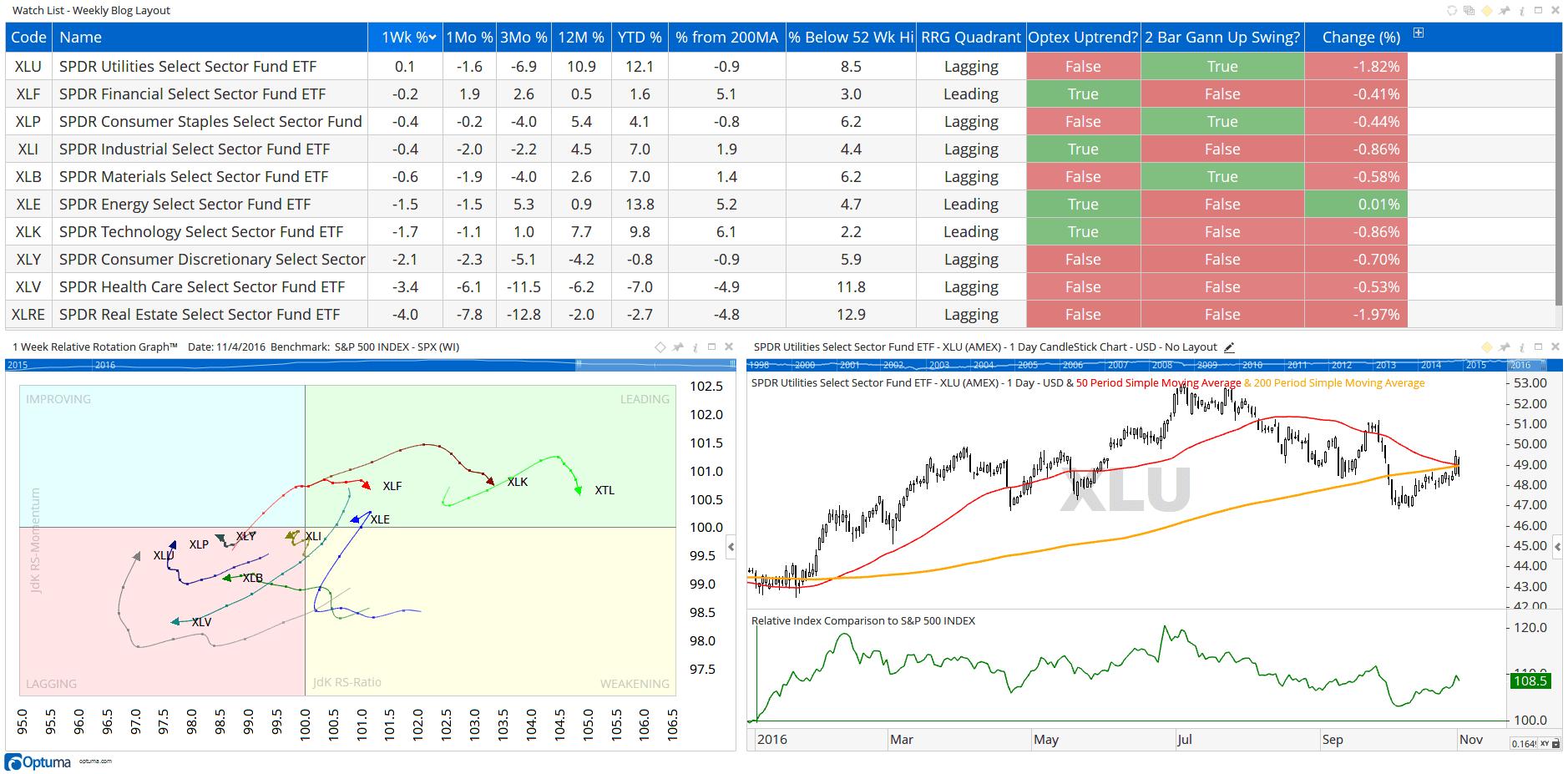 all-star-charts-sectors-3