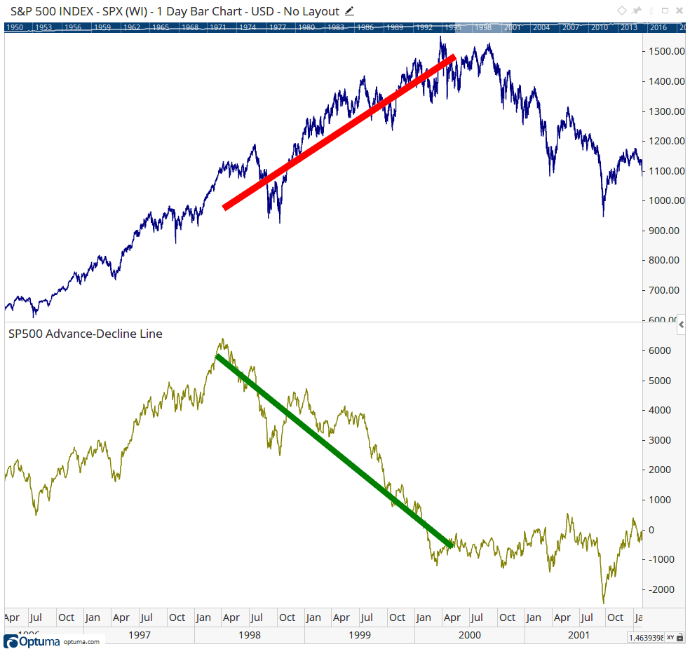 The divergence between the Advance - Decline Line - S&P 500 INDEX